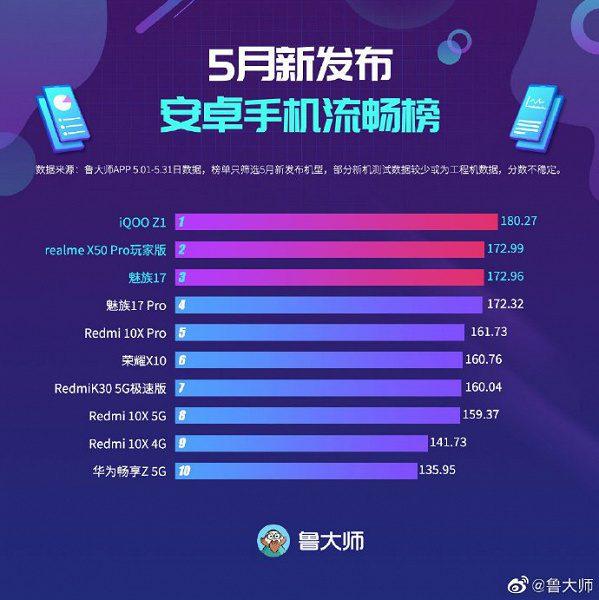 Названы самые мощные новые смартфоны мая по версии Master Lu