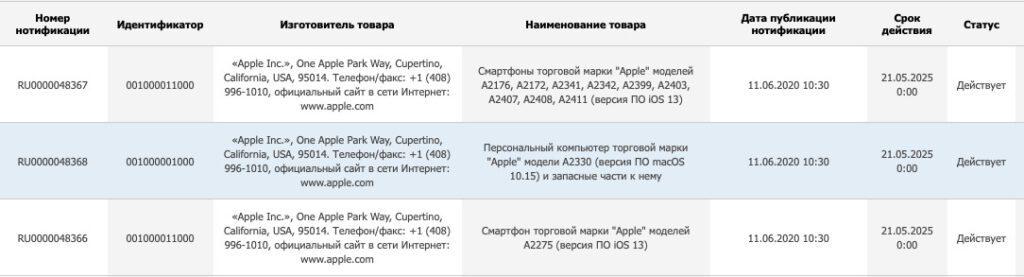 Apple выпустит девять новых моделей iPhone
