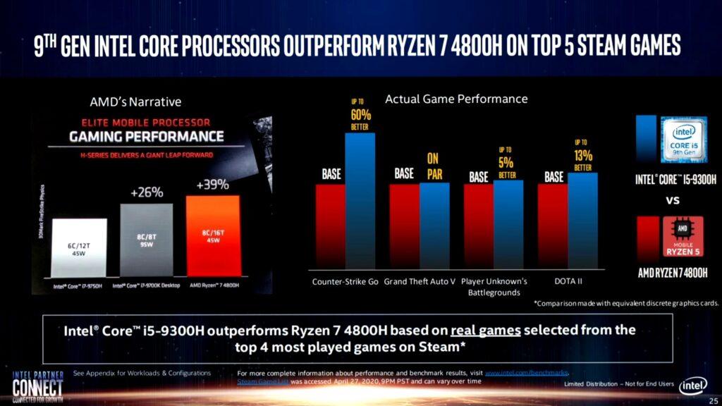 Компания Intel схитрила при сравнении своих процессоров с решением от AMD
