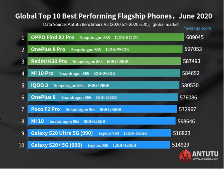 AnTuTu назвали самые быстрые Android-смартфоны 2020 года