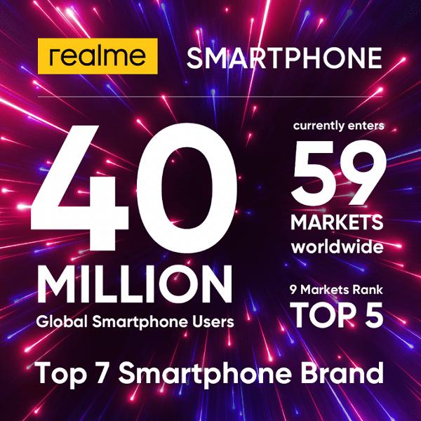 Realme за 2 года продала 40 миллионов своих смартфонов