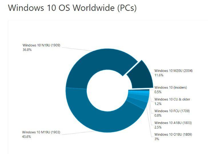 Майское обновление Windows 10 установлено почти на 12% компьютеров