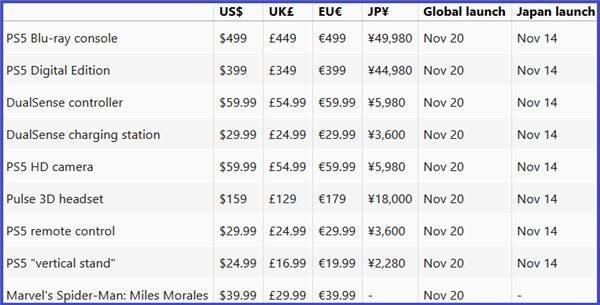 Возможные цены и даты выхода PlayStation 5 на разных рынках названы