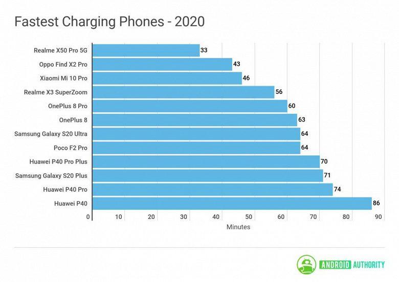 Названы смартфоны 2020 года с самой быстрой зарядкой