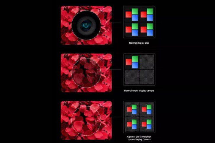 Xiaomi первой показала практически идеальную камеру под экраном