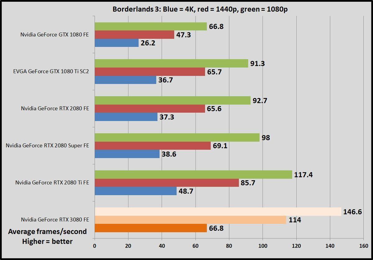 Опубликованы результаты тестов новой видеокарты GeForce RTX 3080