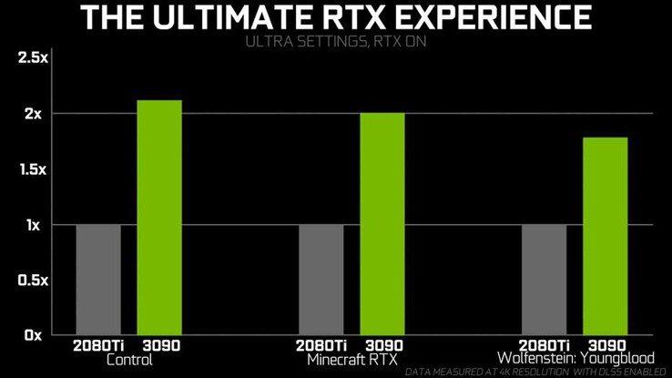 Видеокарта NVIDIA GeForce RTX 3090 вдвое опережает 2080 Ti в ряде игр