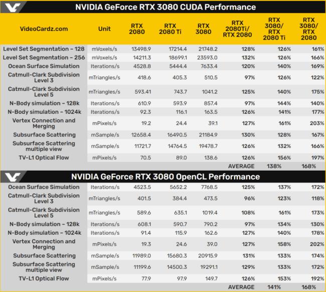 На Nvidia GeForce RTX 3080 подтвердили прирост производительности