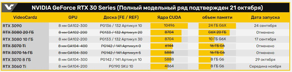 Nvidia откажется от выпуска видеокарт RTX 3080 20 GB и RTX 3070 16 GB