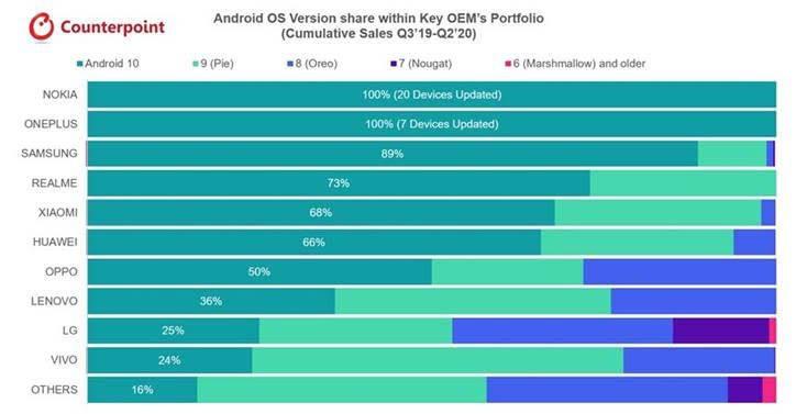 Nokia возглавила рейтинг самых надежных производителей смартфонов