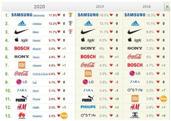 Samsung признан самым популярным брендом в России 10-й год подряд