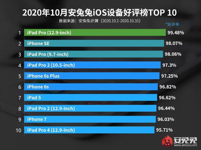 AnTuTu представила рейтинг лучших устройств на iOS в октябре 2020 года
