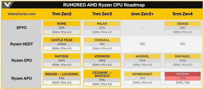 AMD выпустит новые процессоры Ryzen 7000 по 5-нм техпроцессу