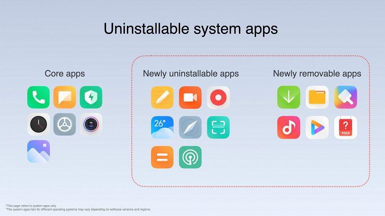 Xiaomi запустила глобальную версию MIUI 12.5 на базе операционной системы Android 11