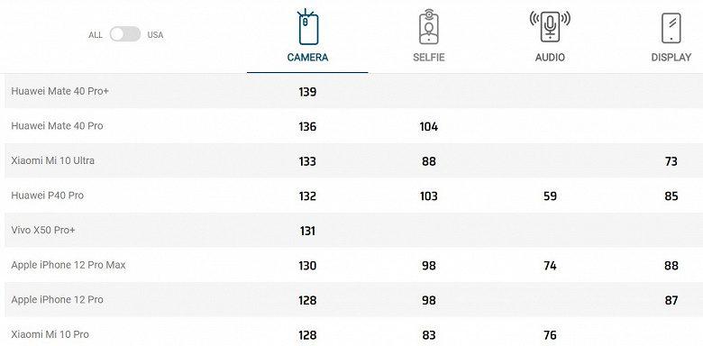 Специалисты DxOMark высоко оценили камеру смартфона Vivo X50 Pro+