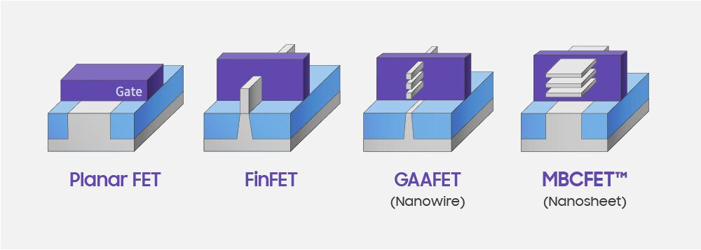 Samsung презентовала 3-нанометровый кристалл SRAM плотностью 256 Мбит