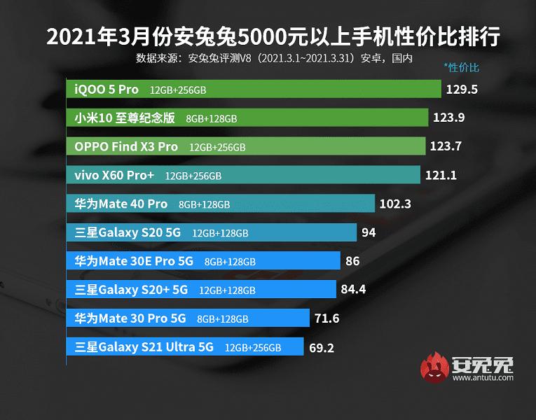 AnTuTu назвали лучшие Android-смартфоны по соотношению цены и производительности