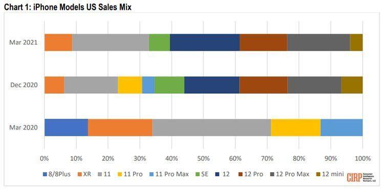 Модели линейки iPhone 12 составили 61% продаж смартфонов Apple в США в I квартале