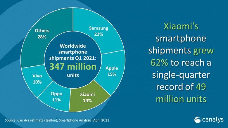 Samsung лидирует на рынке смартфонов в мире за первый квартал 2021 года