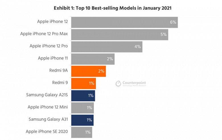 iPhone 12, 12 Pro Max и 12 Pro стали самыми популярными смартфонами в мире