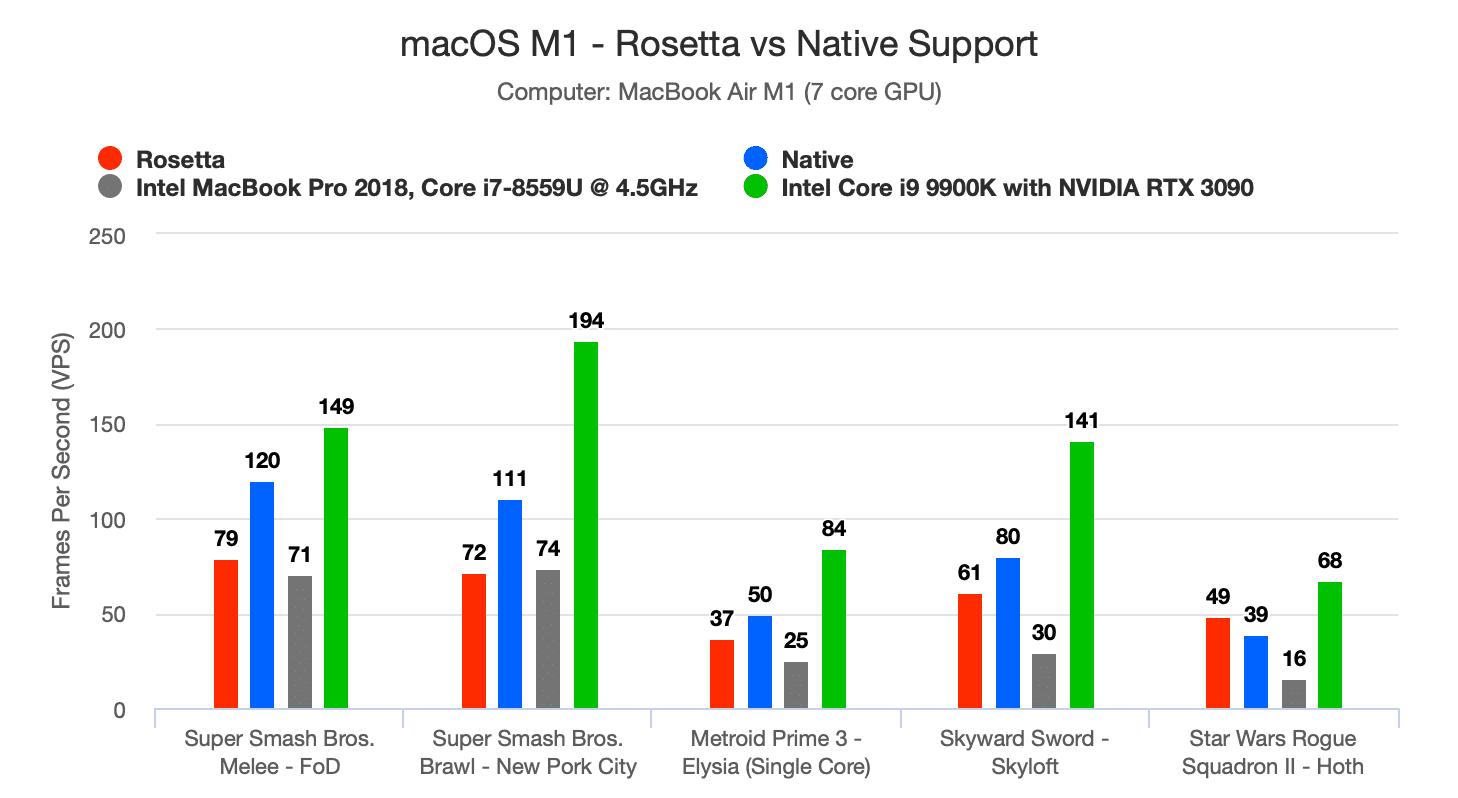 Эмулятор Dolphin работает в два раза быстрее на Mac M1 по сравнению с Intel