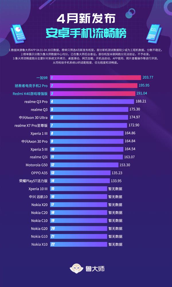 Опубликован рейтинг лучших смартфонов за апрель по версии Master Lu