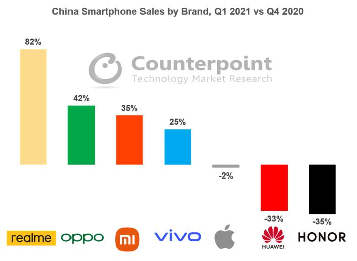 Продажи Realme в Китае выросли на 451% в первом квартале 2021 года