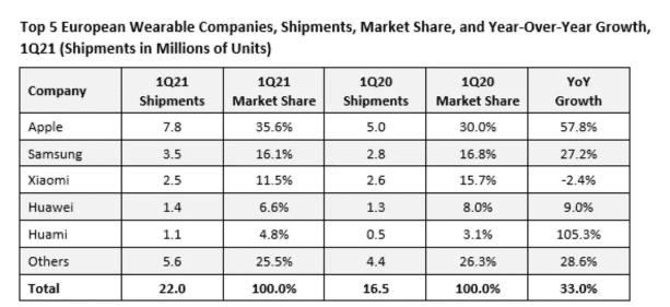 Apple лидирует на рынке носимых устройств в Европе благодаря продажам Apple Watch