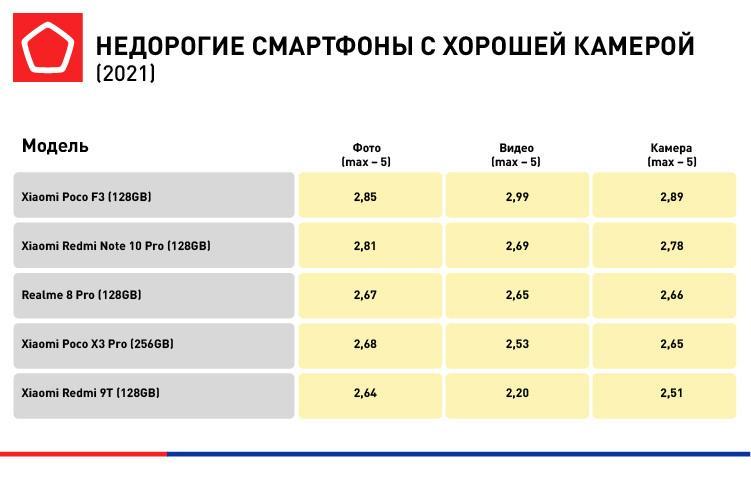 Роскачество опубликовало рейтинг лучших бюджетных смартфонов в РФ в 2021 году