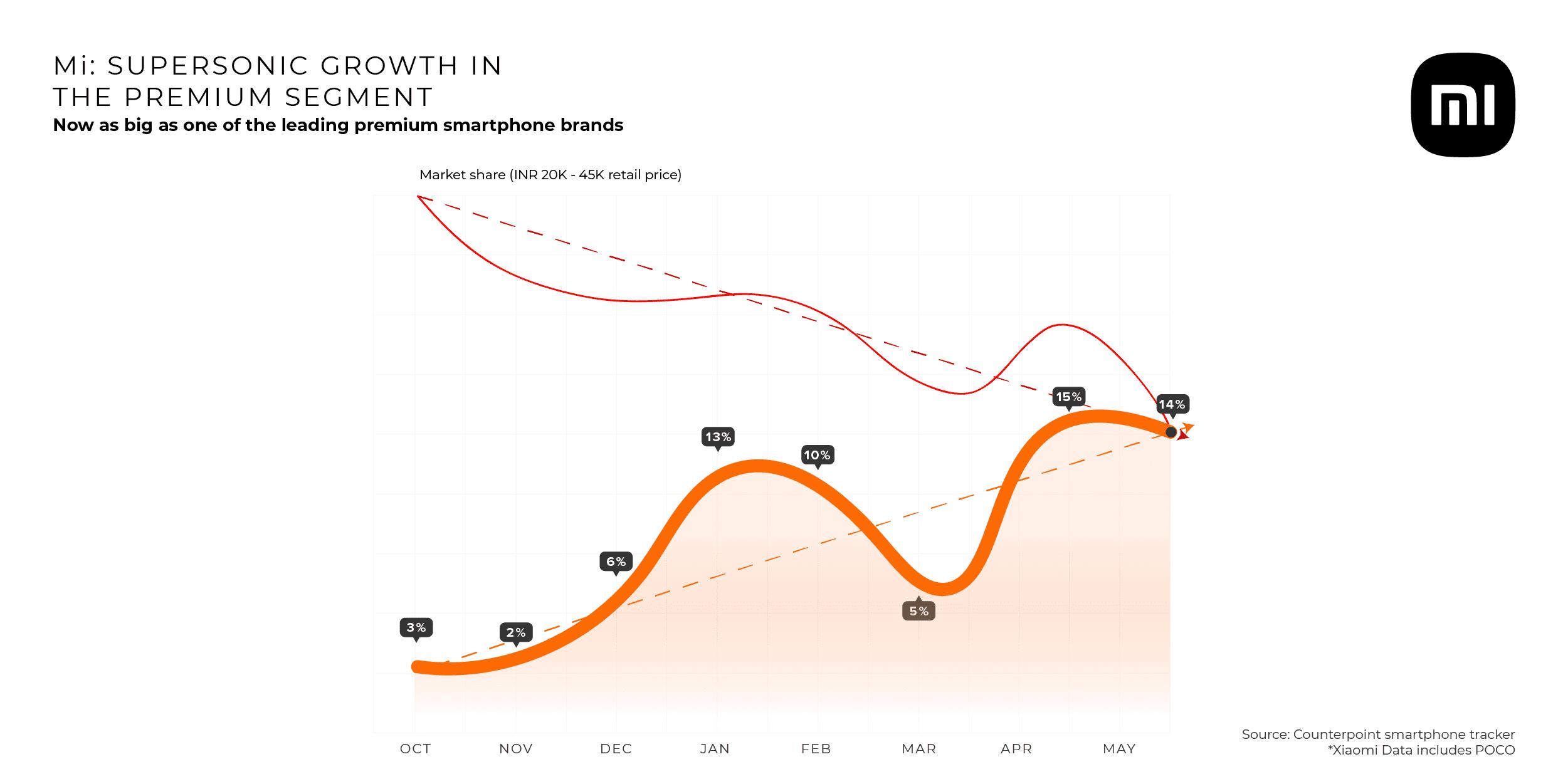 Xiaomi India фиксирует значительный рост в сегменте смартфонов премиум-класса