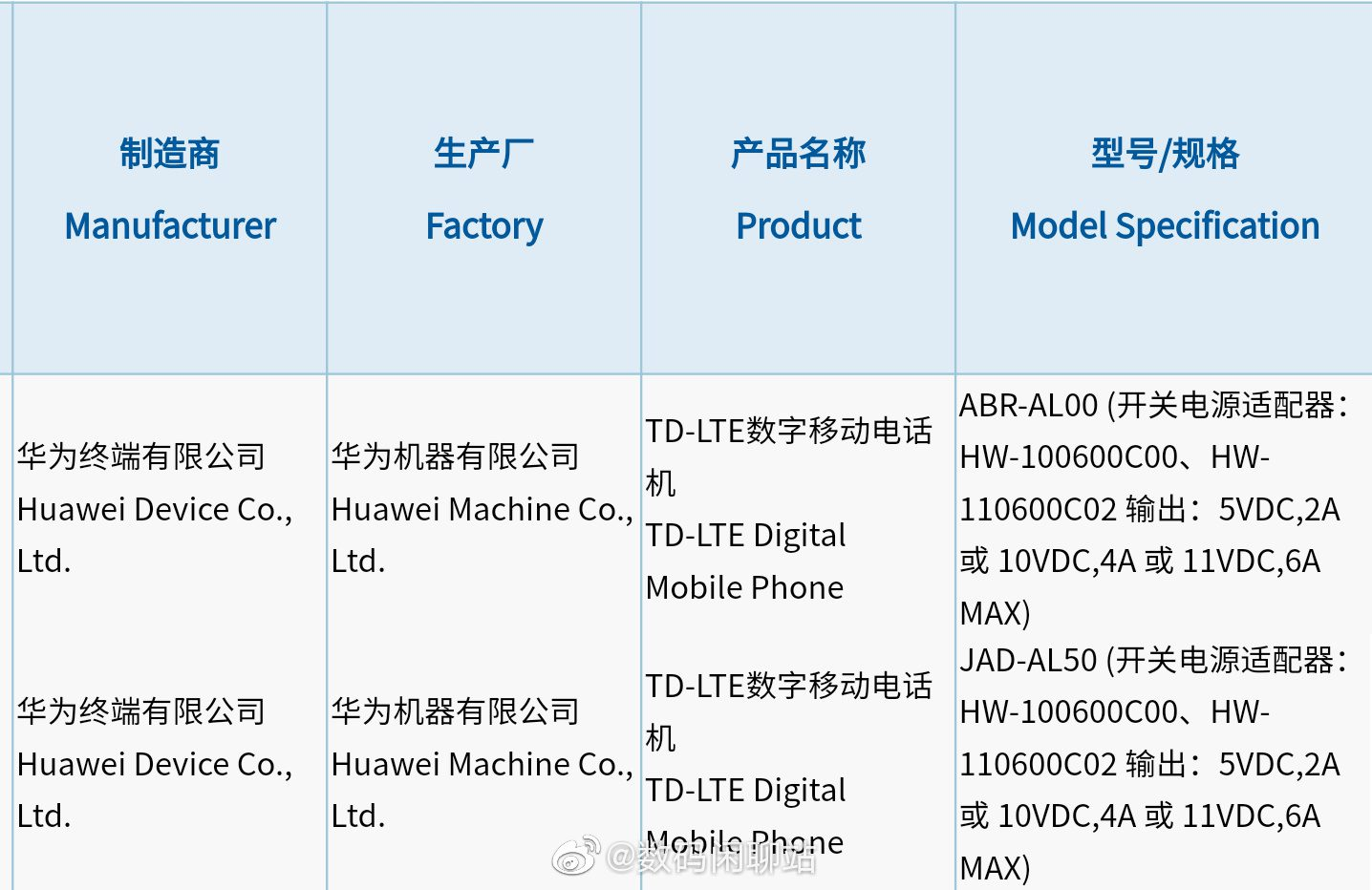 Просочились спецификации Huawei P50 Pro 4G