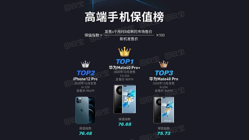 Apple и Huawei возглавили ТОП-10 смартфонов, которые дешевеют медленнее других