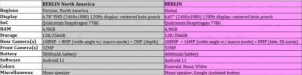 Раскрыты названия Motorola Edge 20, Edge 20 Pro и Edge 20 Lite