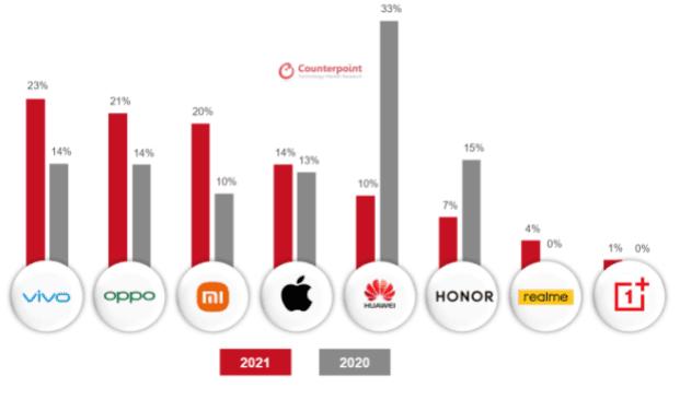 Продажи смартфонов в Китае во время фестиваля покупок 618 выросли на 7%