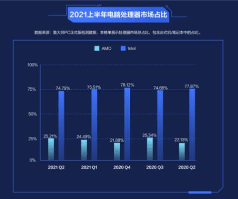 AMD доминирует в рейтинге процессоров для ПК Master Lu, в то время как Intel лидирует по продажам
