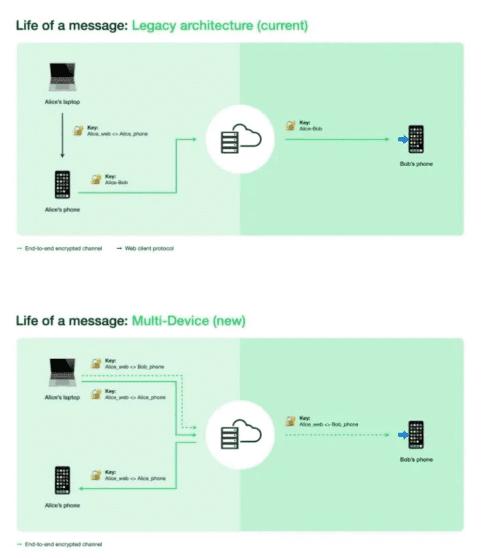 Бета-версия WhatsApp теперь позволяет использовать несколько устройств без телефона