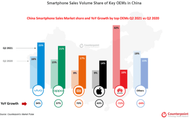 В Китае зафиксирован самый низкий уровень продаж во втором квартале с 2012 года
