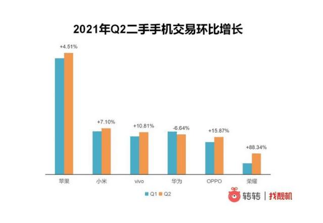 Xiaomi лидирует на рынке подержанных смартфонов китайского производства