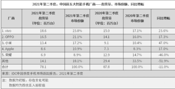 В Китае во втором квартале 2021 года будет поставлено 78,1 миллиона смартфонов