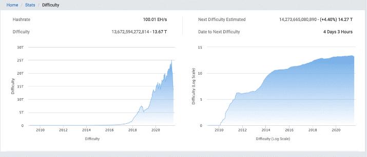 Сложность биткойнов 27 июля 2021 года показывает возможное увеличение примерно на 4,4% за четыре дня.