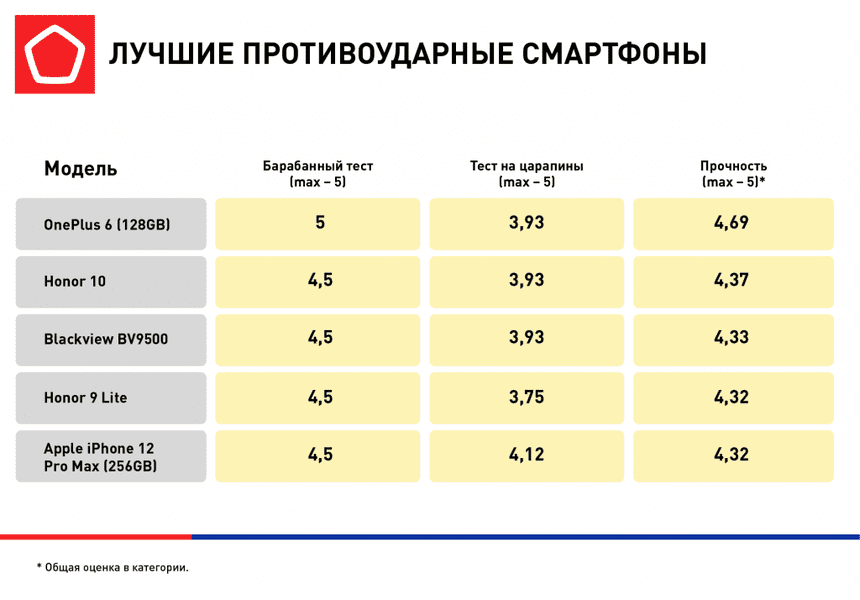 Роскачество опубликовало рейтинг лучших противоударных смартфонов