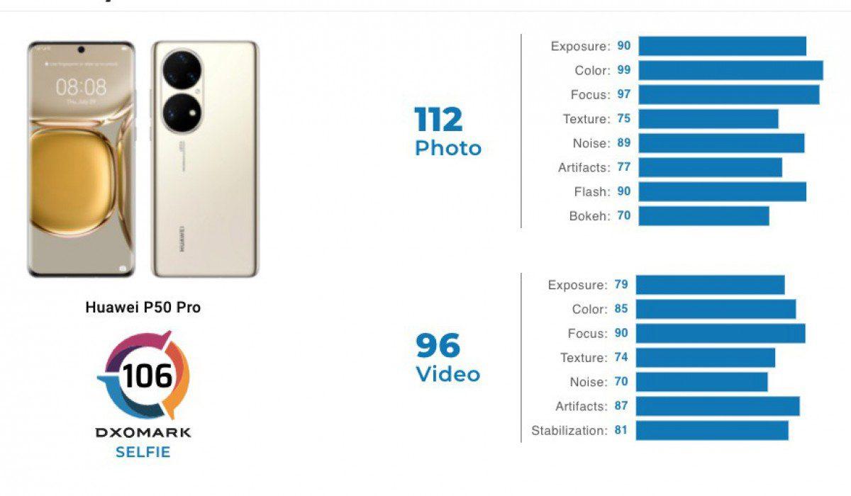Huawei P50 Pro получил высшую оценку производительности камеры DxOMark