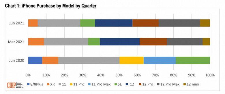 Самый дорогой iPhone 12 Pro Max стал самым популярным смартфоном Apple