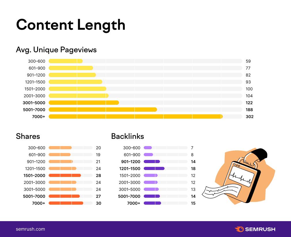 Анатомия самых популярных статей: успешный и невидимый контент