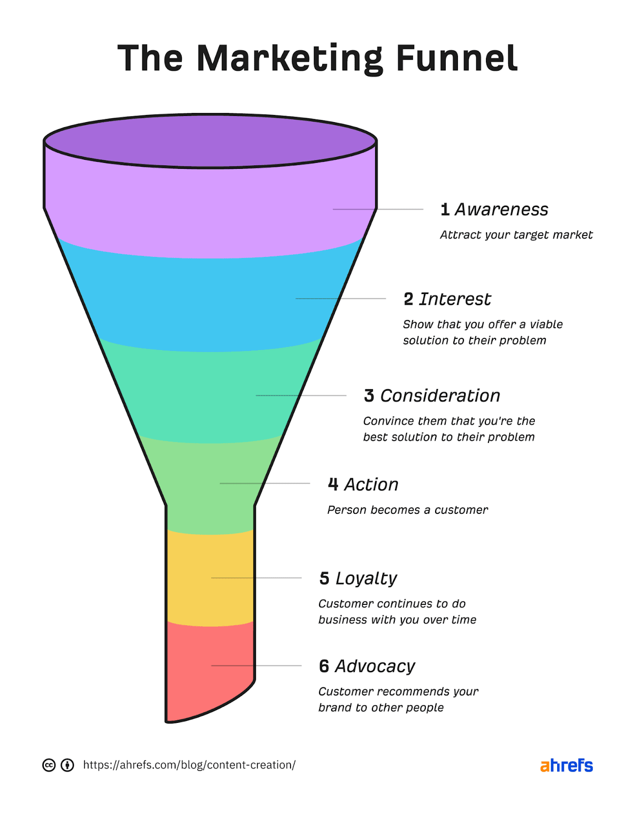 Создание контента: полное руководство для начинающих