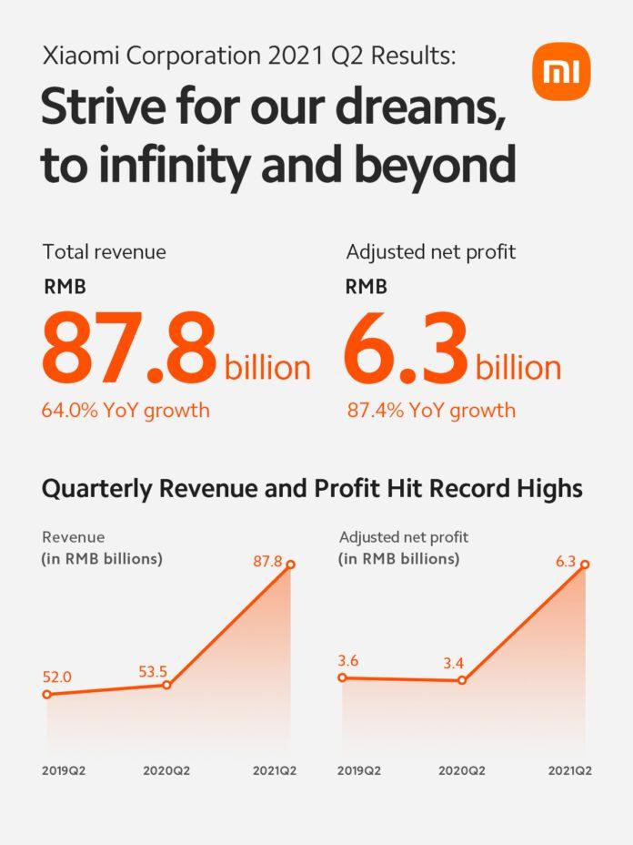 Xiaomi ожидает рекордного роста выручки на 64% во втором квартале 2021 года