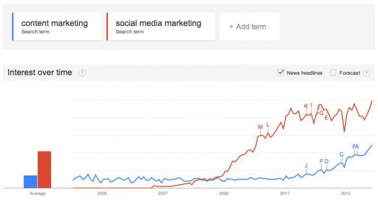Контент-маркетинг — что это такое?