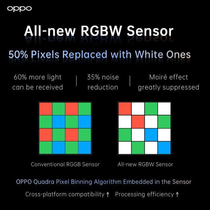 OPPO анонсирует пятиосевую оптическую стабилизацию изображения для смартфонов и новый CMOS-датчик RGBW