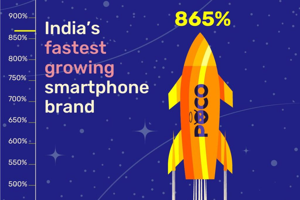 POCO продолжает оставаться самым быстрорастущим брендом смартфонов в Индии
