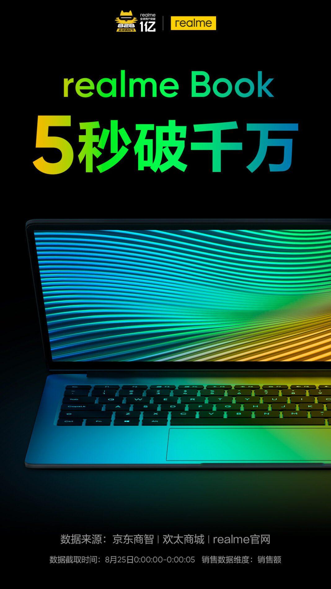 В ходе первой продажи Realme Book в Китае было продано продуктов на 10 миллионов юаней